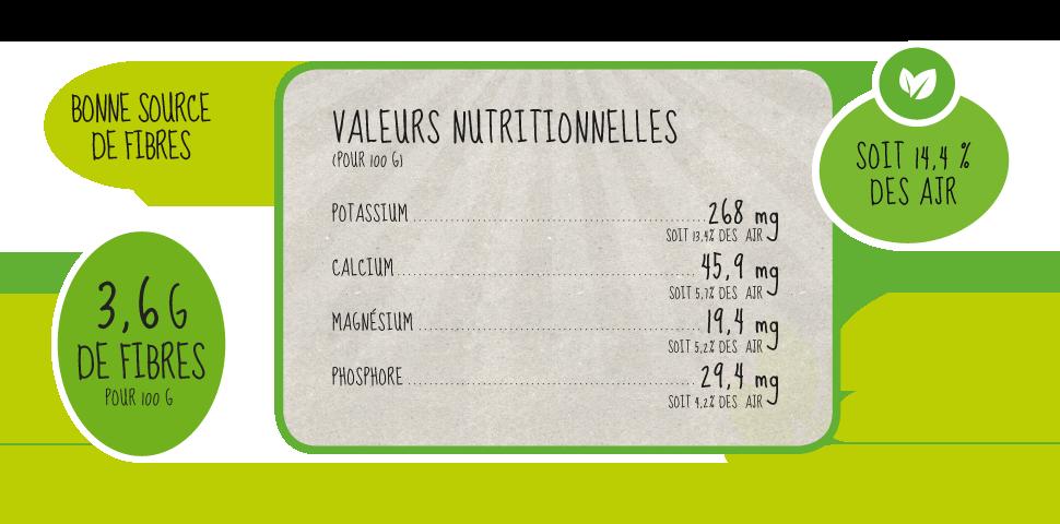 données nutritionnelles NERGI
